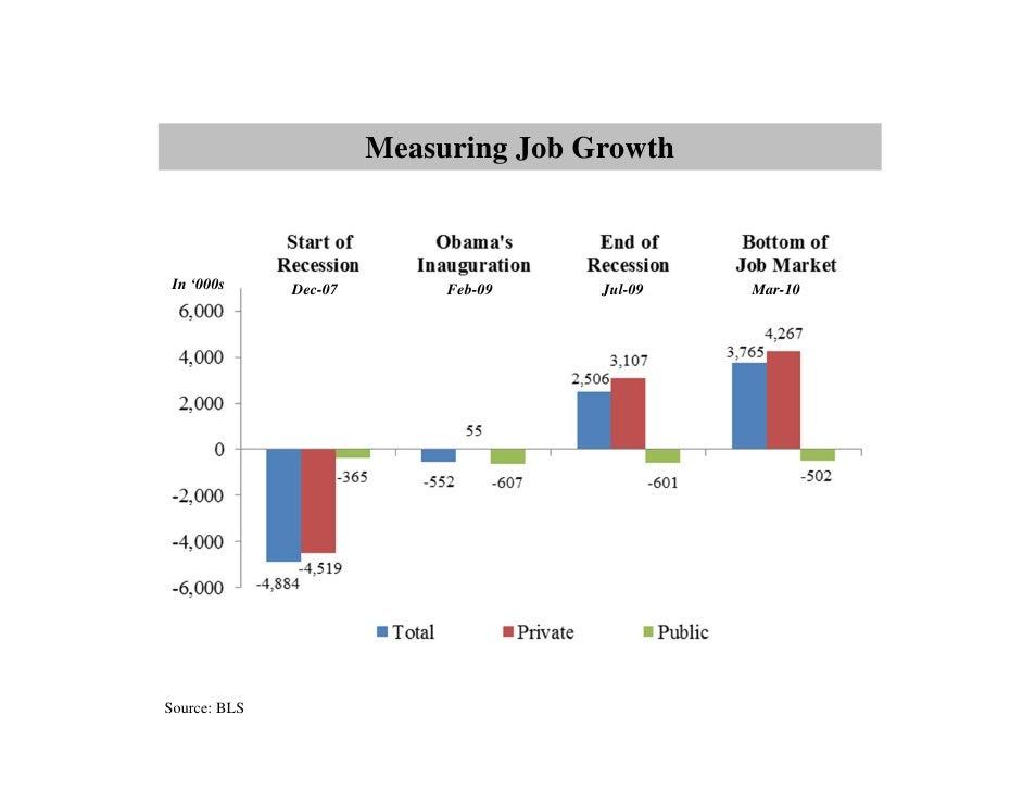 Measuring Job Growth In '000s     Dec-07        Feb-09    Jul-09   Mar-10Source: BLS