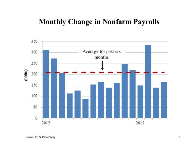Monthly Change in Nonfarm PayrollsSource: BLS, Bloomberg 1 Average for past sixmonths