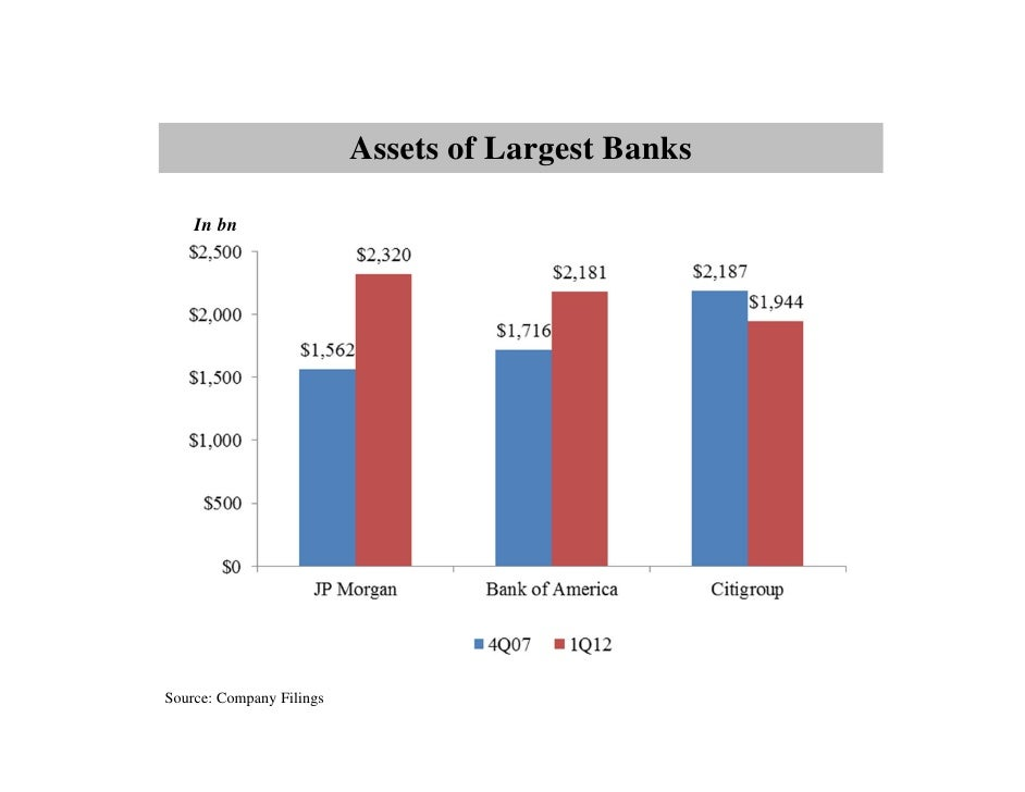 Assets of Largest Banks    In bnSource: Company Filings