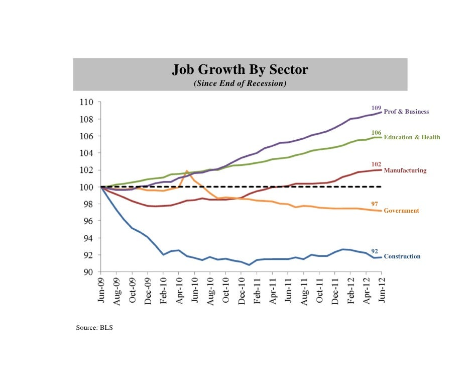Job Growth By Sector                 (Since End of Recession)                                            109              ...
