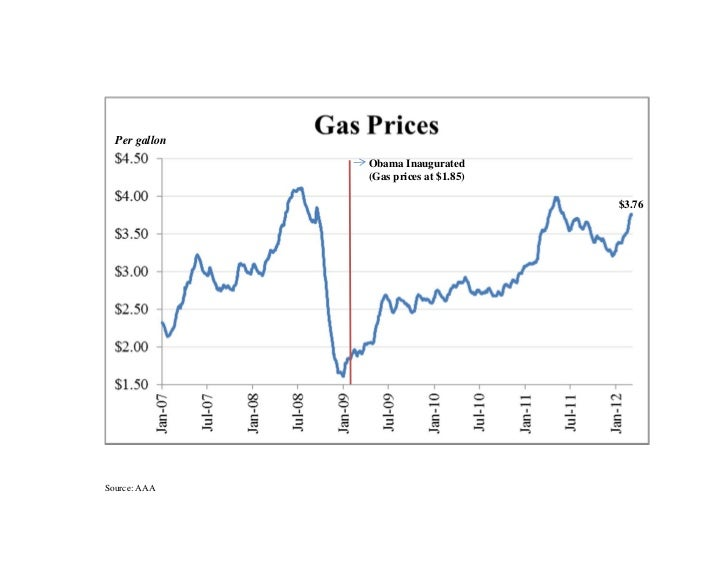 Per gallon               Obama Inaugurated               (Gas prices at $1.85)                                       $3.76...