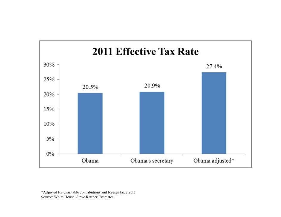 *Adjusted for charitable contributions and foreign tax creditSource: White House, Steve Rattner Estimates
