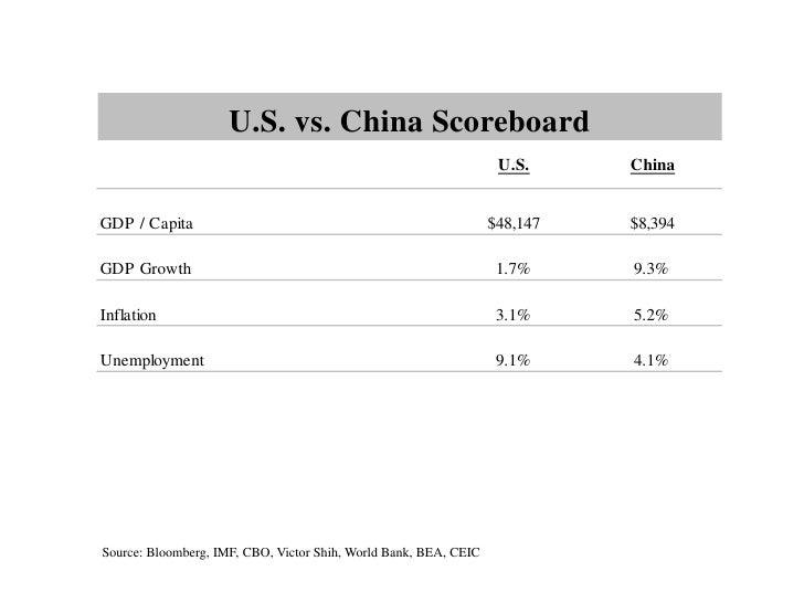 U.S. vs. China Scoreboard                                                                   U.S.     ChinaGDP / Capita    ...