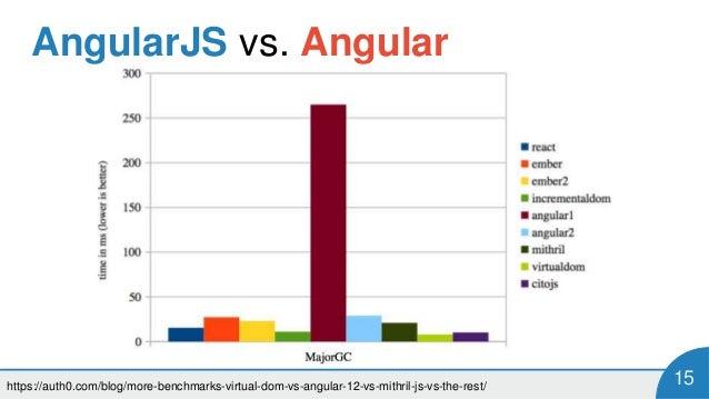 angularjs vs angular 5