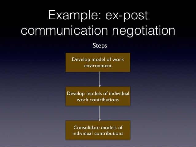 Example: ex-post communication negotiation Develop model of work environment Develop models of individual work contributio...