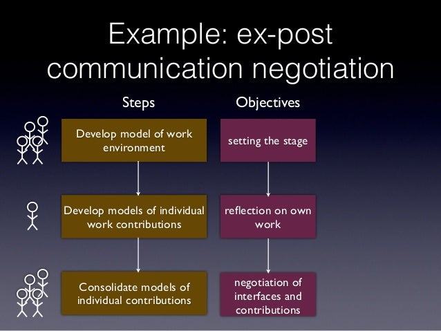 Example: ex-post communication negotiation setting the stage reflection on own work negotiation of interfaces and contribut...