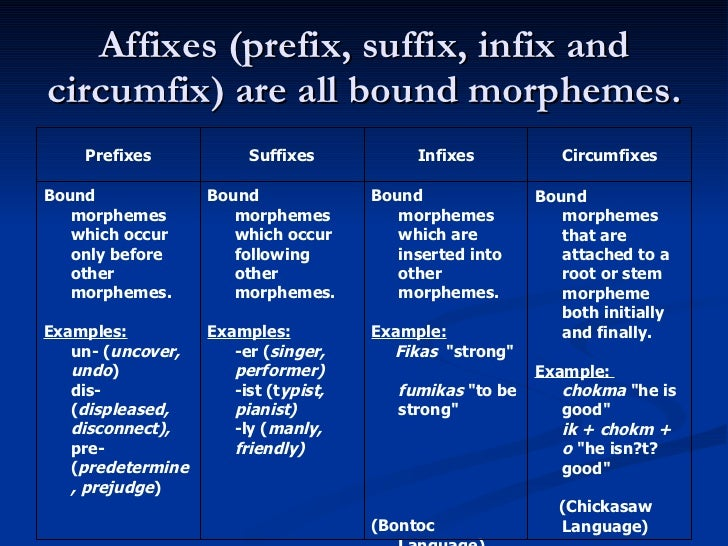 english prefixes and sufixes Below you will see a chart of english language word roots that are common prefixes and suffixes to base words (this list is similar to that which appeared previously on this site).