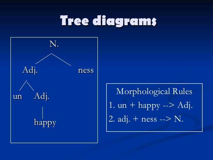Morphemes 62 t ree diagrams ccuart Choice Image