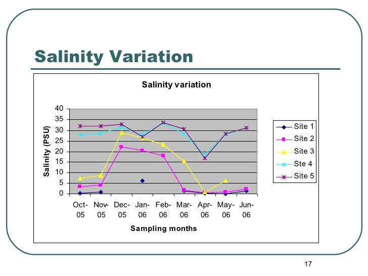 Salinity Variation