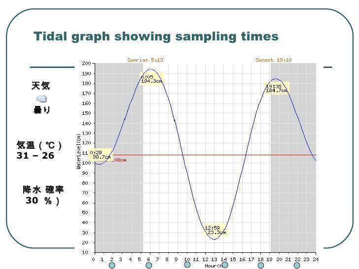 Tidal graph showing sampling times  曇り   気温(℃)  31 – 26 降水 確率 30  %)  天気