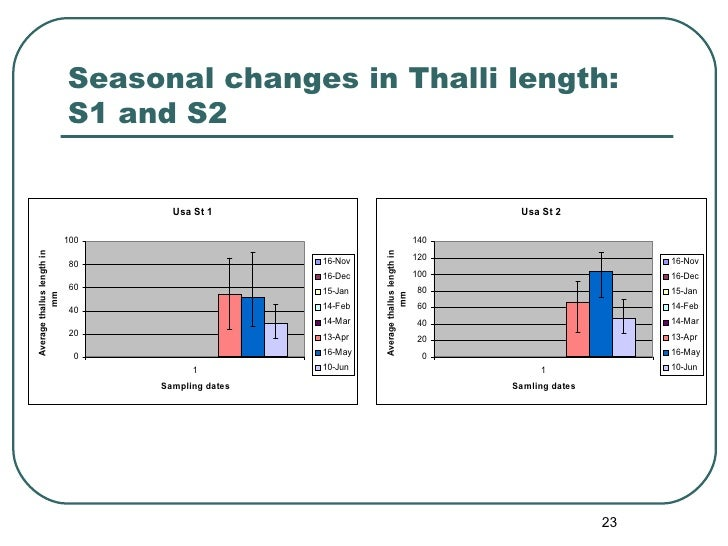 Seasonal changes in Thalli length: S1 and S2
