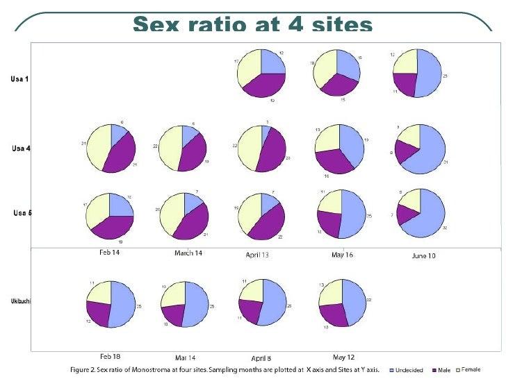 Sex ratio at 4 sites