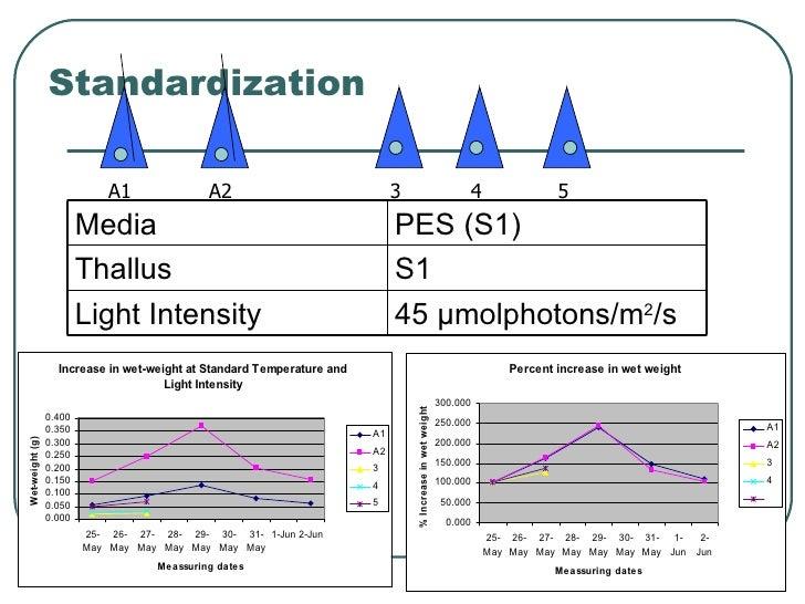 Standardization  A1 A2 5 4 3 45 µmolphotons/m 2 /s Light Intensity S1 Thallus PES (S1) Media