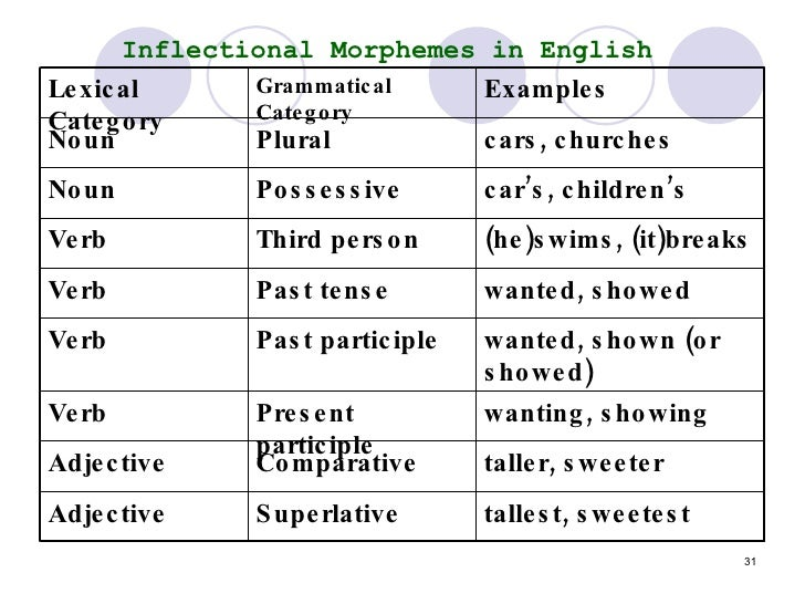 past tense and word added morpheme A morpheme is the smallest grammatical unit in a language a morpheme is not  identical to a word, and the principal difference between  examples of applying  inflectional morphemes to words are adding -s to the root dog to form  the  function morphemes given that it has the grammatical function of indicating past  tense.