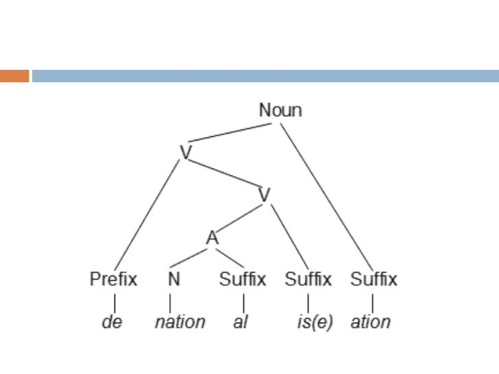 Analysis :   Unforgettable    un           - forget - ableBound morpheme           Free morpheme              bound morph...