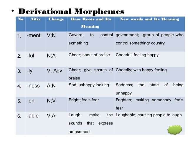 morphology word and morphemes All human languages, including signed languages, exhibit rules of word  formation (morphology) a morpheme is an irreducible unit of meaning in a given .
