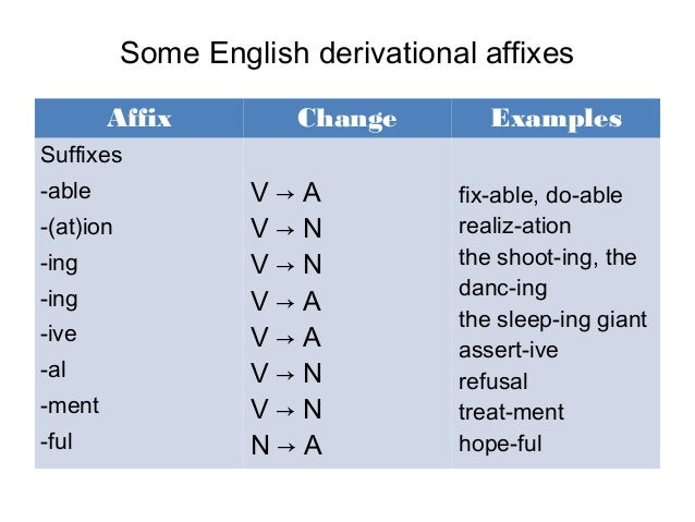 Root Words, Roots and Affixes