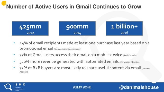 #SMX #24B @danimalshouse • 44% of email recipients made at least one purchase last year based on a promotional email (Conv...