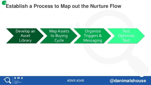 #SMX #24B @danimalshouse Develop an Asset Library Map Assets to Buying Cycle Organize Triggers & Messaging Test. Optimize....