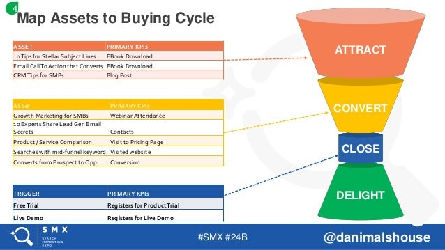 #SMX #24B @danimalshouse Map Assets to Buying Cycle ASSET PRIMARY KPIs 10Tips for Stellar Subject Lines EBook Download Ema...