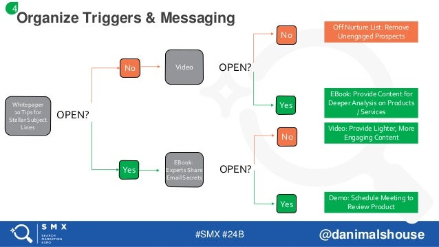 #SMX #24B @danimalshouse Organize Triggers & Messaging Whitepaper 10Tips for Stellar Subject Lines OPEN? No Yes Video EBoo...