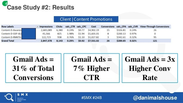 #SMX #24B @danimalshouse Case Study #2: Results Client | Content Promotions 4 Gmail Ads = 31% of Total Conversions Gmail A...