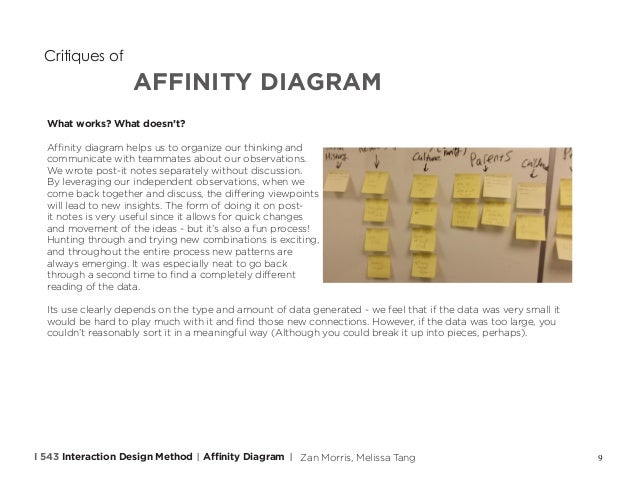 Interaction Design Method Affinity Diagram