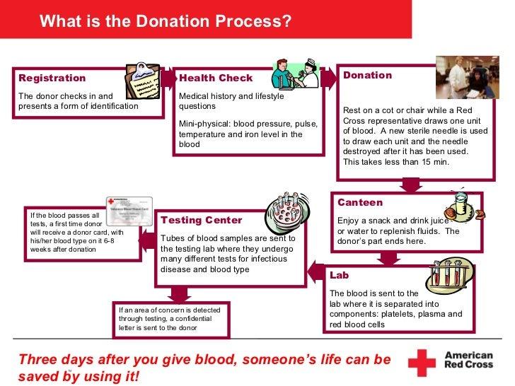 Morristown CSD Blood Drive