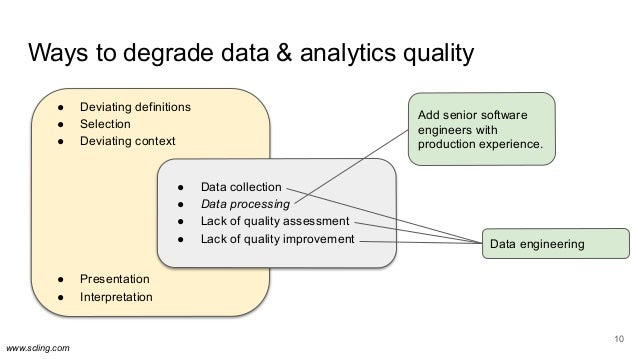 www.scling.com Ways to degrade data & analytics quality 10 ● Deviating definitions ● Selection ● Deviating context ● Prese...