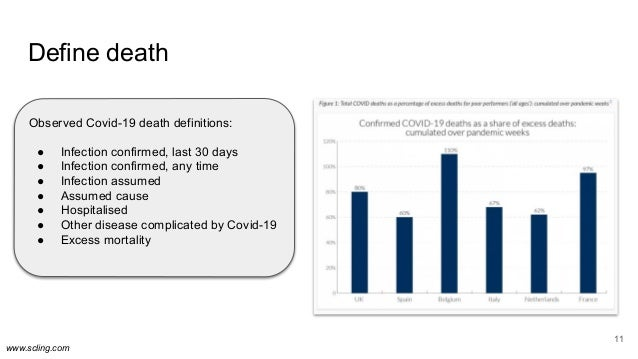 www.scling.com Define death 11 Observed Covid-19 death definitions: ● Infection confirmed, last 30 days ● Infection confir...