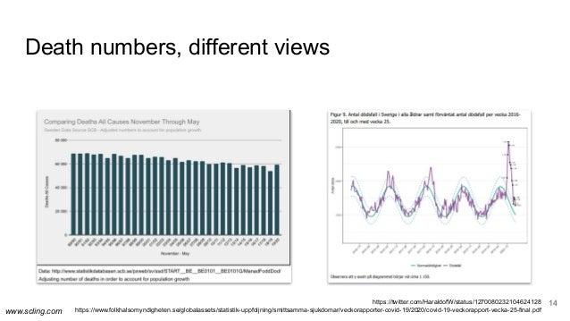 www.scling.com Death numbers, different views 14https://twitter.com/HaraldofW/status/1270080232104624128 https://www.folkh...