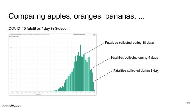 www.scling.com Comparing apples, oranges, bananas, ... COVID-19 fatalities / day in Sweden 19 Fatalities collected during ...