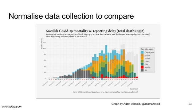 www.scling.com Normalise data collection to compare 23Graph by Adam Altmejd, @adamaltmejd