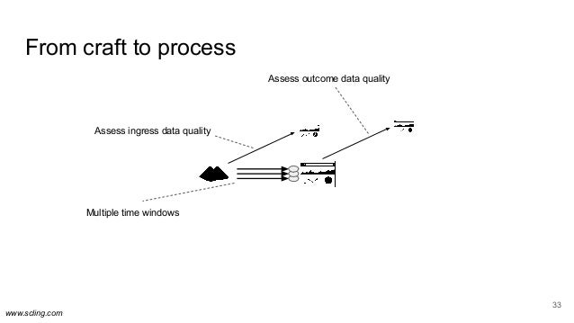 www.scling.com From craft to process 33 Multiple time windows Assess ingress data quality Assess outcome data quality