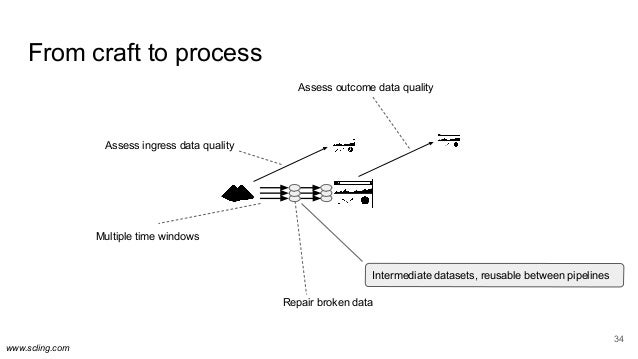 www.scling.com From craft to process 34 Multiple time windows Assess ingress data quality Assess outcome data quality Repa...