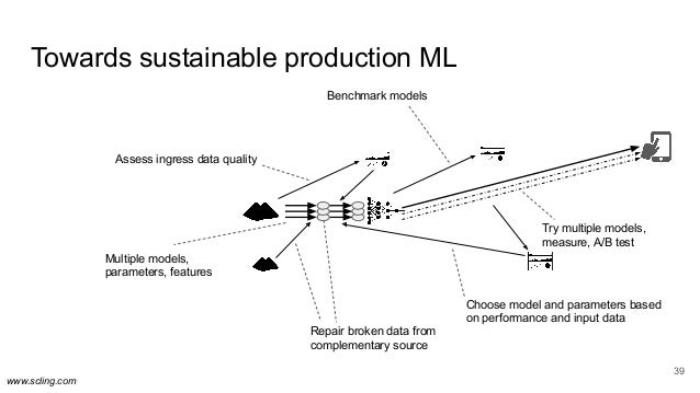 www.scling.com Towards sustainable production ML 39 Multiple models, parameters, features Assess ingress data quality Repa...