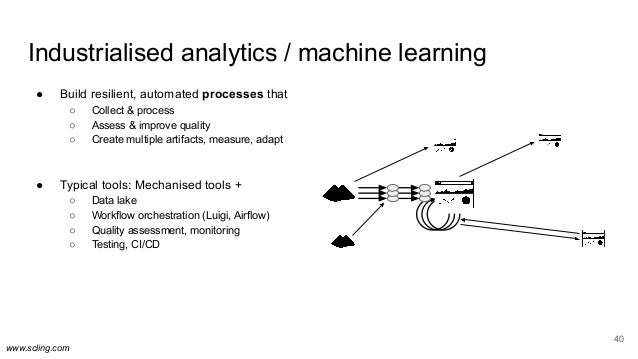 www.scling.com Industrialised analytics / machine learning ● Build resilient, automated processes that ○ Collect & process...