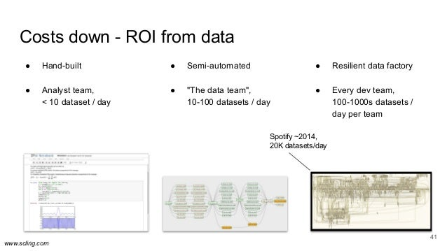 www.scling.com ● Resilient data factory ● Every dev team, 100-1000s datasets / day per team Costs down - ROI from data 41 ...