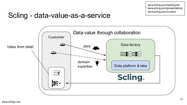 www.scling.com Scling - data-value-as-a-service 43 Data value through collaboration Customer Data factory Data platform & ...