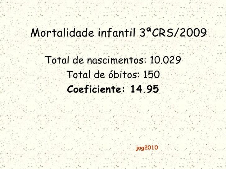 Mortalidade infantil 3ªCRS/2009 Total de nascimentos: 10.029 Total de óbitos: 150 Coeficiente: 14.95 jag2010