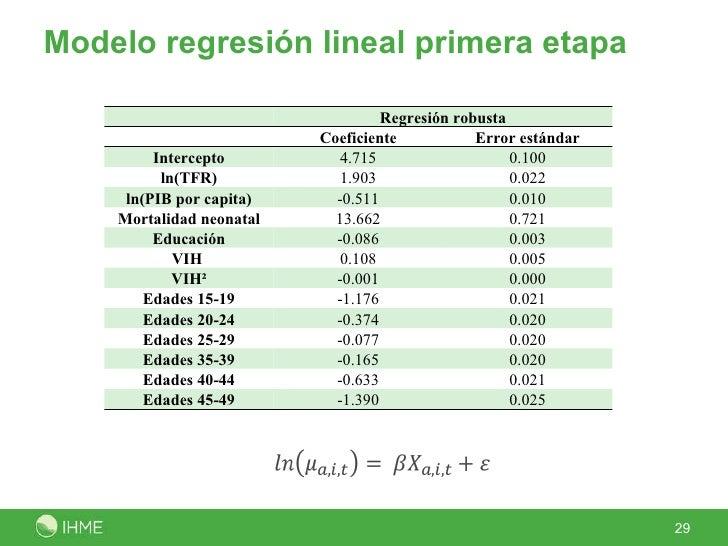 Modelo regresión lineal primera etapa  Regresión robusta  Coeficiente Error estándar Intercepto 4.715 0.100 ln(TFR) 1.90...