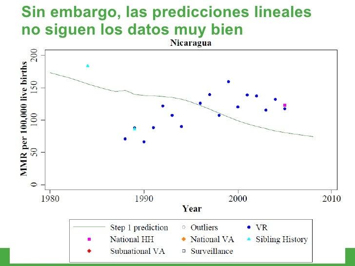 Sin embargo, las predicciones lineales no siguen los datos muy bien