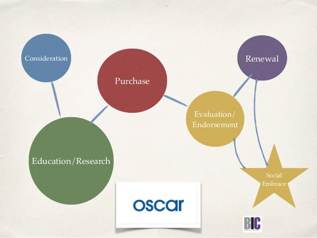 Consideration Education/Research Purchase Evaluation/ Endorsement Renewal Social Embrace