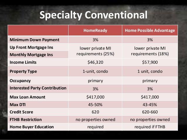 660 Credit Score >> Back to Basics: Mortgage Lending 101
