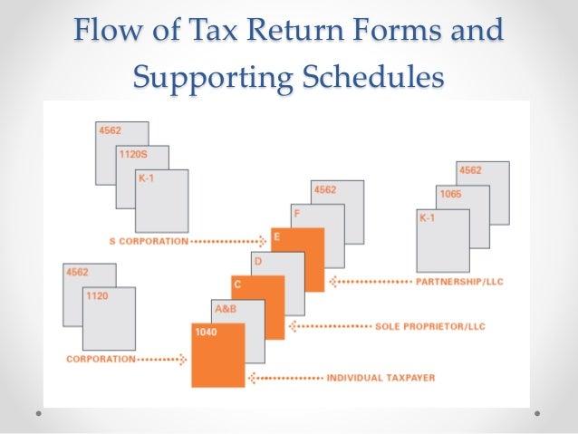 2013 Mortgage Loan Originator Income Tax Analysis