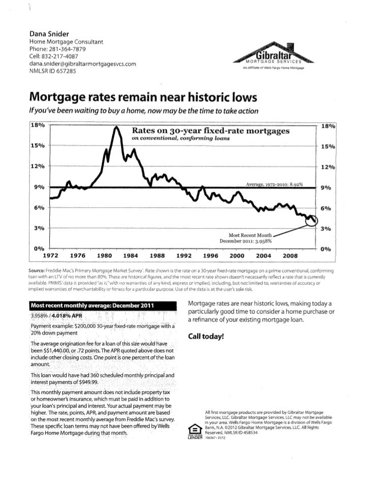 Mortgage Rates are at Historic Lows!