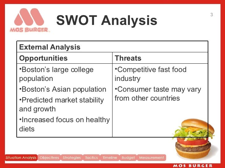 Pestel Analysis Fast Food