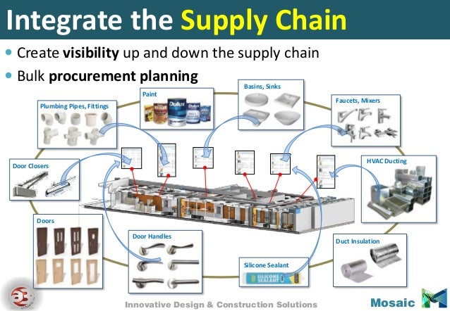 construction industry supply chain It is argued that due to construction peculiarities, supply chain management has four specific roles in construction practical initiatives in each role to advance the construction supply chain are analysed.