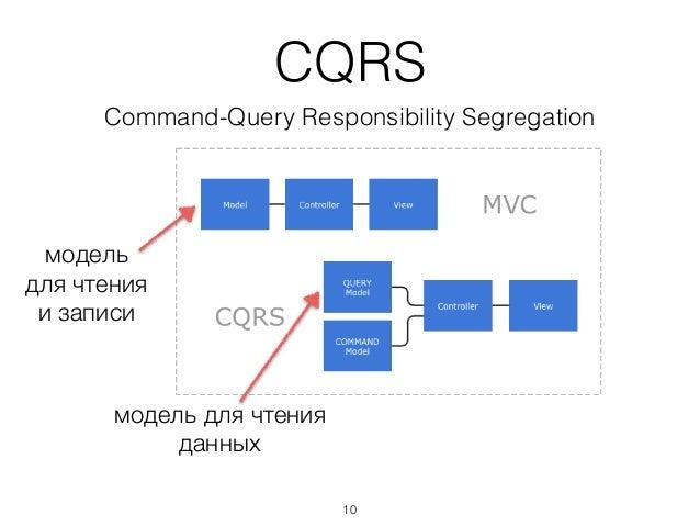 CQRS Command-Query Responsibility Segregation модель для чтения и записи модель для чтения данных 10