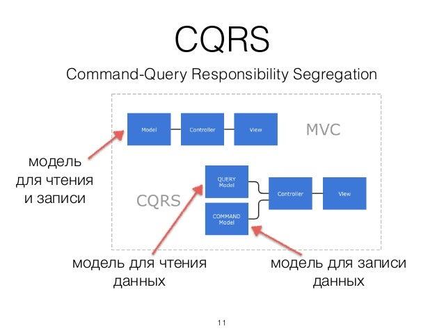 CQRS Command-Query Responsibility Segregation модель для чтения данных модель для чтения и записи модель для записи да...